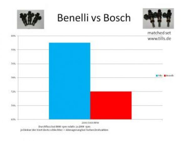Benelli Tornado - upgrade to Bosch - EV14